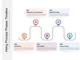 Hiring Process Phases Timeline