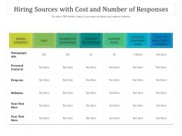 Hiring Sources With Cost And Number Of Responses