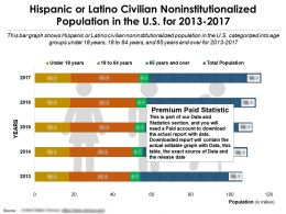 Hispanic Or Latino Civilian Non Institutionalized Population In The US For 2013-2017
