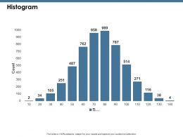 Histogram Ppt Show Example Introduction