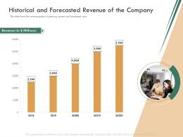 Historical And Forecasted Revenue Of The Company Raise Funding Bridge Funding Ppt Background