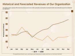 Historical And Forecasted Revenues Of Our Organization 2019 To 2020 Ppt Slides