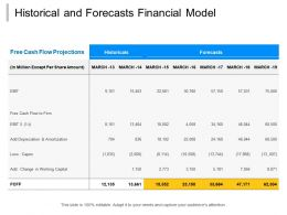 Historical And Forecasts Financial Model
