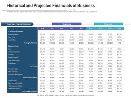Historical And Projected Financials Of Business Raise Funding Post IPO Investment Ppt Icon