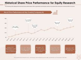 Historical Share Price Performance For Equity Research Appointment Ppt Powerpoint Presentation Icon Vector