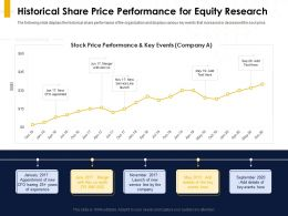 Historical Share Price Performance For Equity Research Key Events Ppt Powerpoint Presentation Summary