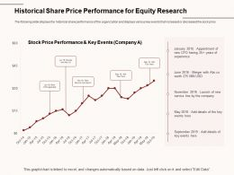 Historical Share Price Performance For Equity Research Line Launch Ppt Powerpoint Presentation Graphics Pictures