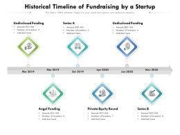 Historical Timeline Of Fundraising By A Startup