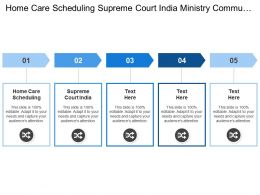 Home Care Scheduling Supreme Court India Ministry Communications