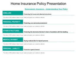 Home Insurance Policy Presentation