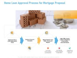 Home Loan Approval Process For Mortgage Proposal Ppt Powerpoint Presentation Pictures