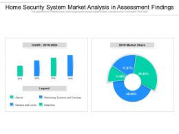 Home Security System Market Analysis In Assessment Findings