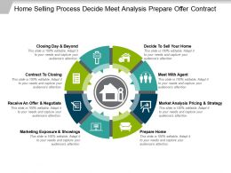 Home Selling Process Decide Meet Analysis Prepare Offer Contract