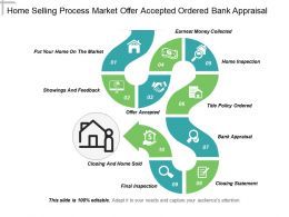 Home Selling Process Market Offer Accepted Ordered Bank Appraisal