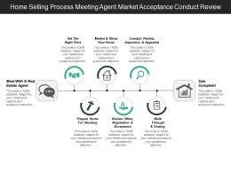 Home Selling Process Meeting Agent Market Acceptance Conduct Review