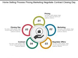 Home Selling Process Pricing Marketing Negotiate Contract Closing Day