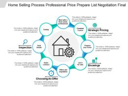 Home Selling Process Professional Price Prepare List Negotiation Final