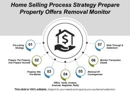 Home Selling Process Strategy Prepare Property Offers Removal Monitor
