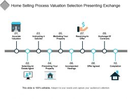 Home Selling Process Valuation Selection Presenting Exchange