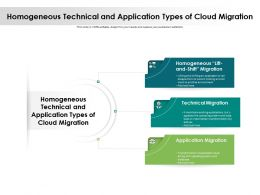 Homogeneous Technical And Application Types Of Cloud Migration