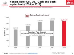Honda Motor Co Ltd Cash And Cash Equivalents 2014-2018