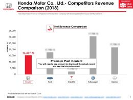Honda Motor Co Ltd Competitors Revenue Comparison 2018
