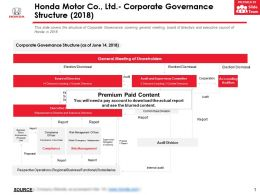 Honda Motor Co Ltd Corporate Governance Structure 2018