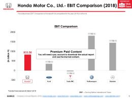 Honda Motor Co Ltd EBIT Comparison 2018