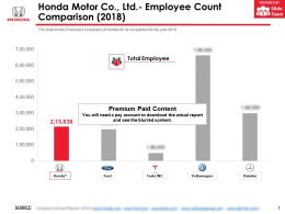 Honda Motor Co Ltd Employee Count Comparison 2018