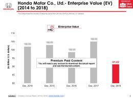 Honda Motor Co Ltd Enterprise Value EV 2014-2018