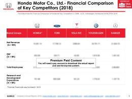 Honda Motor Co Ltd Financial Comparison Of Key Competitors 2018