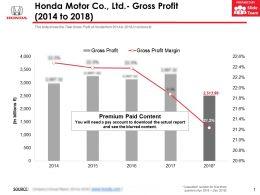 Honda Motor Co Ltd Gross Profit 2014-2018