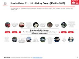 Honda Motor Co Ltd History Events 1948-2018
