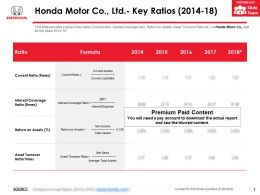 Honda Motor Co Ltd Key Ratios 2014-18