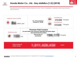 Honda Motor Co Ltd Key Statistics 2018