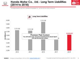 Honda Motor Co Ltd Long Term Liabilities 2014-2018