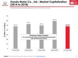 Honda Motor Co Ltd Market Capitalization 2014-2018
