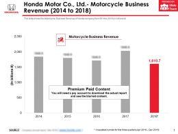 Honda Motor Co Ltd Motorcycle Business Revenue 2014-2018