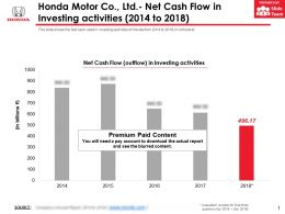 Honda Motor Co Ltd Net Cash Flow In Investing Activities 2014-2018