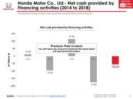 Honda Motor Co Ltd Net Cash Provided By Financing Activities 2014-2018
