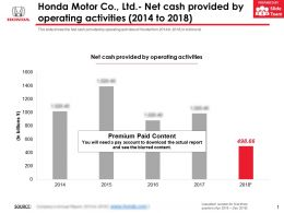 Honda Motor Co Ltd Net Cash Provided By Operating Activities 2014-2018