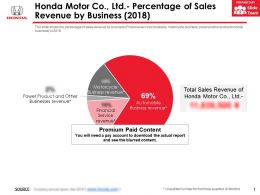 Honda Motor Co Ltd Percentage Of Sales Revenue By Business 2018