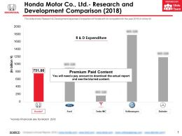 Honda Motor Co Ltd Research And Development Comparison 2018