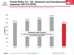 Honda Motor Co Ltd Research And Development Expenses 2014-2018