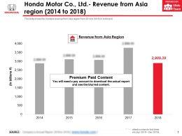 Honda Motor Co Ltd Revenue From Asia Region 2014-2018