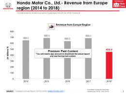 Honda Motor Co Ltd Revenue From Europe Region 2014-2018
