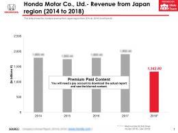 Honda Motor Co Ltd Revenue From Japan Region 2014-2018