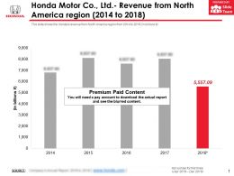 Honda Motor Co Ltd Revenue From North America Region 2014-2018