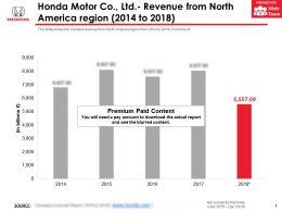 Honda Motor Co Ltd Revenue From North America Region 2014-2018