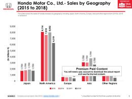 Honda Motor Co Ltd Sales By Geography 2015-2018